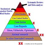 Pyramid of evidence placing Zapf studies